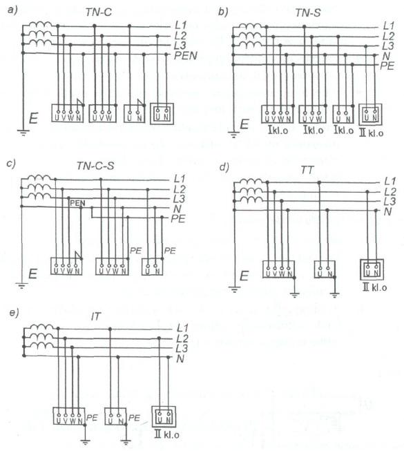 Układy sieci niskiego napięcia: TN-C, TN-S, TN-C-S, TT, IT
