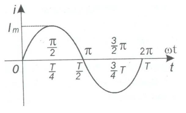 Przebieg prądu sinusoidalnego