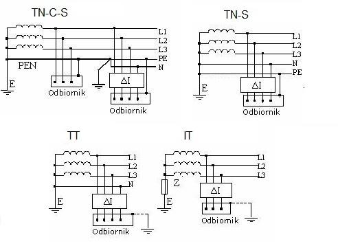 Połączenie wyłącznika różnicowoprądowego w różnych układach sieci