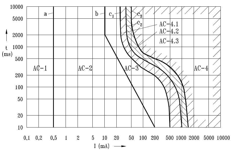 Strefy skutków oddziaływania prądu przemiennego o częstotliwości 50/60Hz na ciało ludzkie, przepływającego na drodze lewa ręka – stopy.