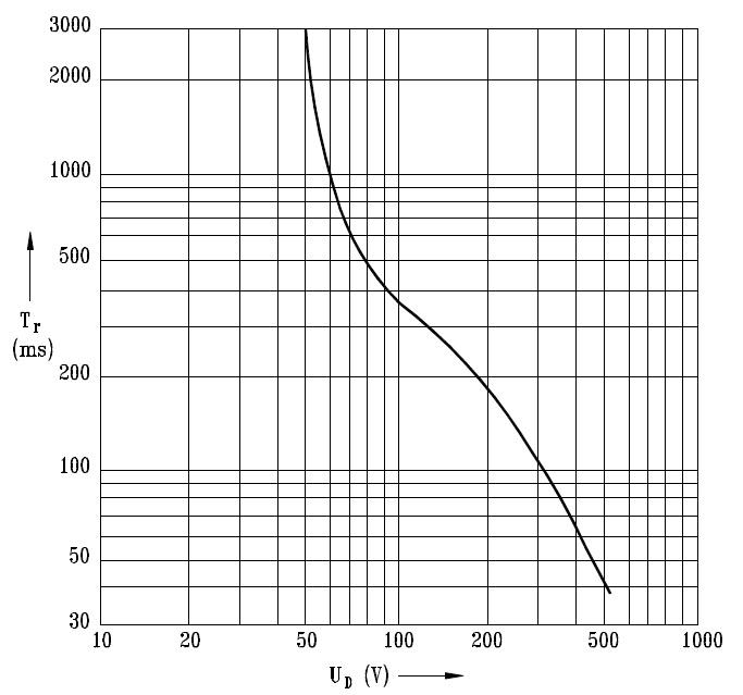 Największe dopuszczalne przemienne napięcie dotykowe w zależności od czasu rażenia.