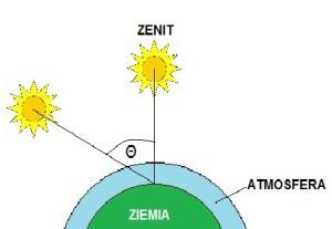 Graficzna interpretacja wyznaczania współczynnika masy powietrza AM