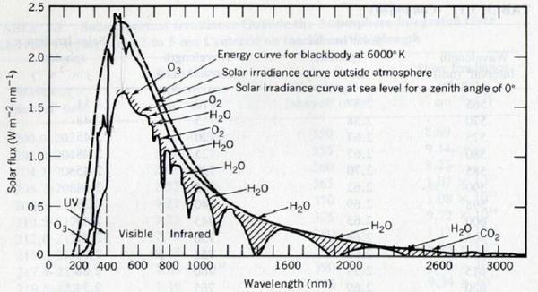 promieniowaniesloneczne
